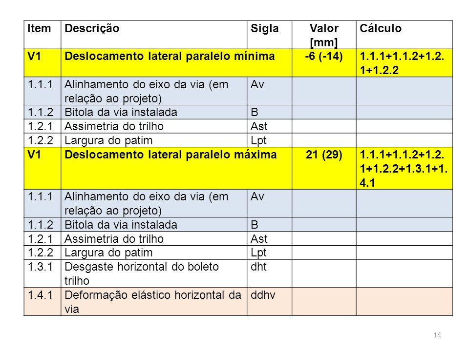 Item Descrição. Sigla. Valor [mm] Cálculo. V1. Deslocamento lateral paralelo mínima. -6 (-14)